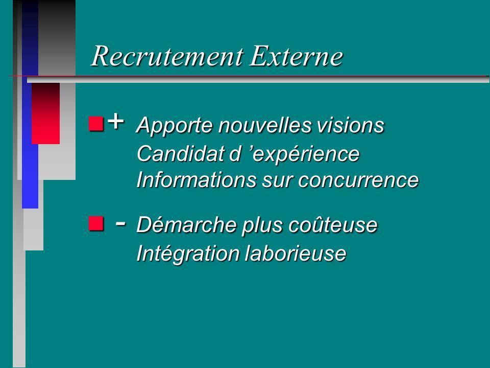 Recrutement Externe n + Apporte nouvelles visions Candidat d expérience Informations sur concurrence n - Démarche plus coûteuse Intégration laborieuse