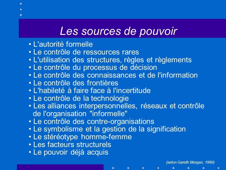 Les sources de pouvoir L'autorité formelle Le contrôle de ressources rares L'utilisation des structures, règles et règlements Le contrôle du processus