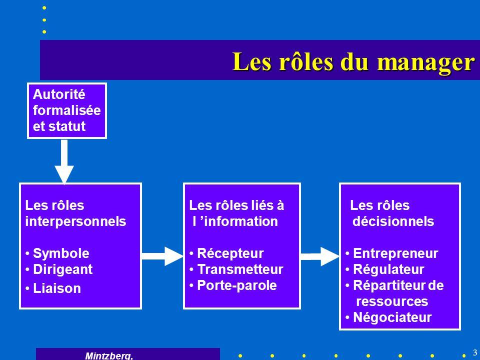 3 Autorité formalisée et statut Les rôles liés à l information Récepteur Transmetteur Porte-parole Les rôles décisionnels Entrepreneur Régulateur Répa