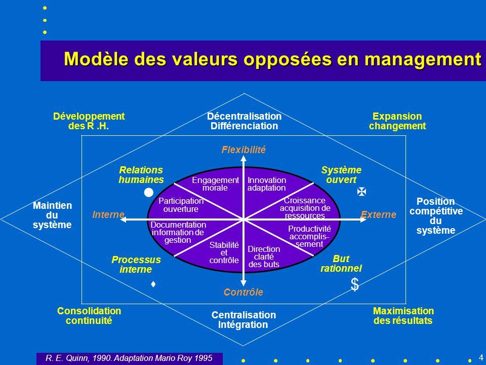 4 Décentralisation Différenciation Centralisation Intégration Maintien du système Position compétitive du système Développement des R.H. Expansion cha