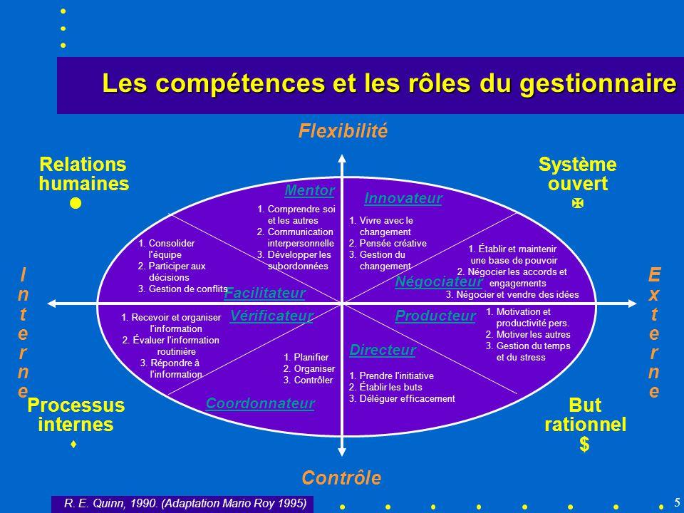 5 Flexibilité Contrôle InterneInterne ExterneExterne Relations humaines l Système ouvert Processus internes s But rationnel $ Mentor Innovateur Facili