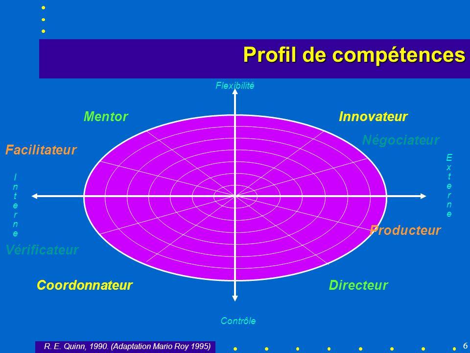 6 Flexibilité Contrôle InterneInterne ExterneExterne MentorInnovateur DirecteurCoordonnateur Facilitateur Vérificateur Négociateur Producteur R. E. Qu