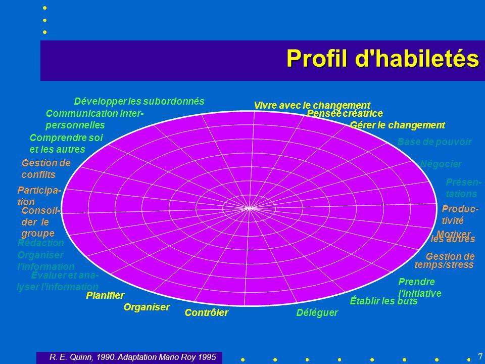 7 Profil d'habiletés Déléguer Établir les buts Prendre l'initiative Gestion de temps/stress Motiver les autres Produc- tivité Présen- tations Négocier