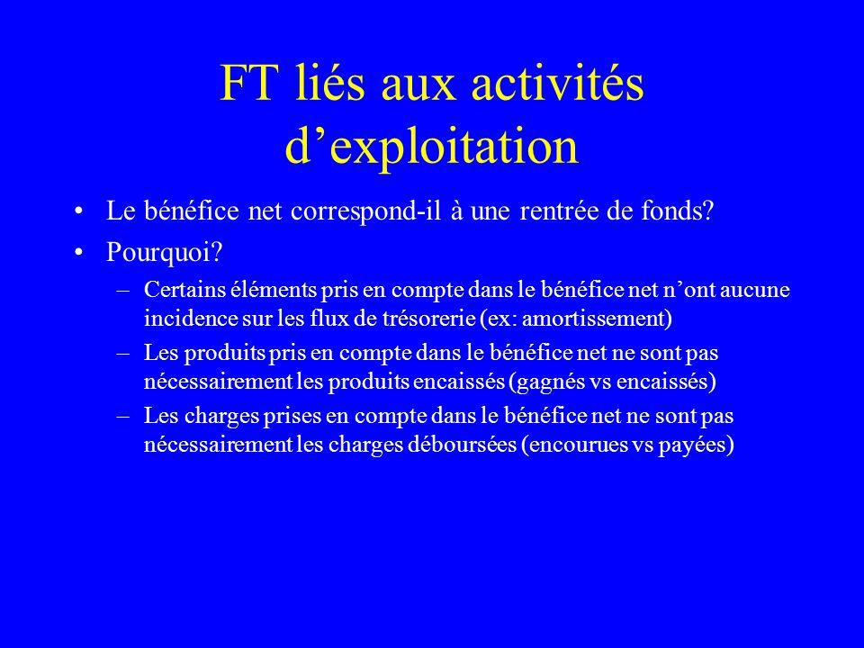 FT liés aux activités dexploitation Le bénéfice net correspond-il à une rentrée de fonds? Pourquoi? –Certains éléments pris en compte dans le bénéfice