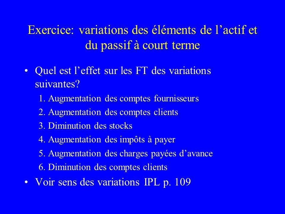 Exercice: variations des éléments de lactif et du passif à court terme Quel est leffet sur les FT des variations suivantes? 1. Augmentation des compte