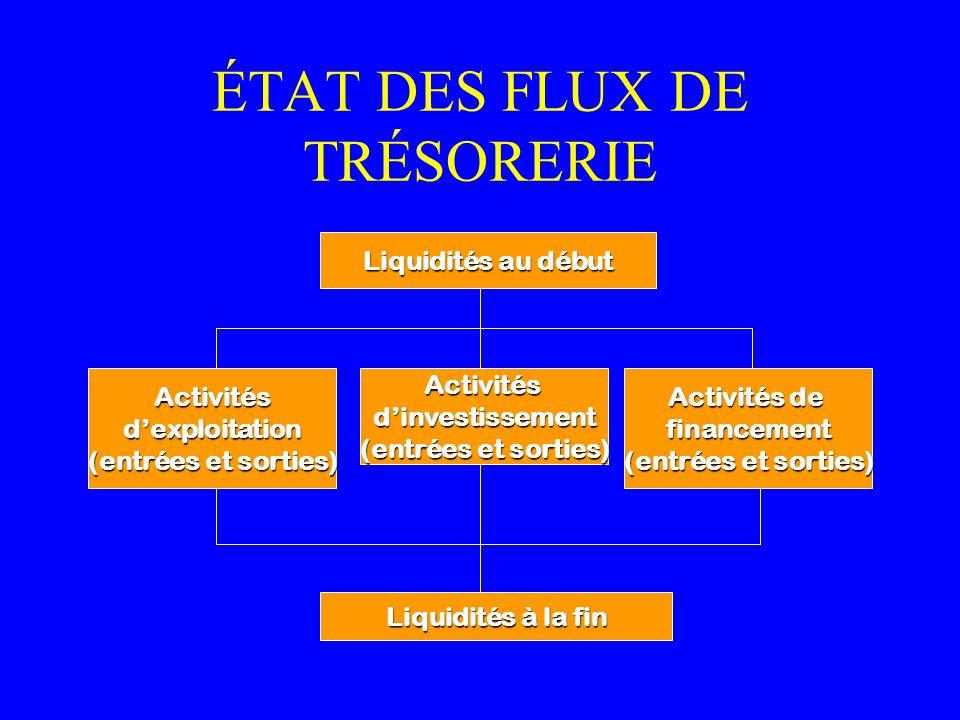 ÉTAT DES FLUX DE TRÉSORERIE Activitésdinvestissement (entrées et sorties) Activitésdexploitation Activités de financement (entrées et sorties) Liquidi