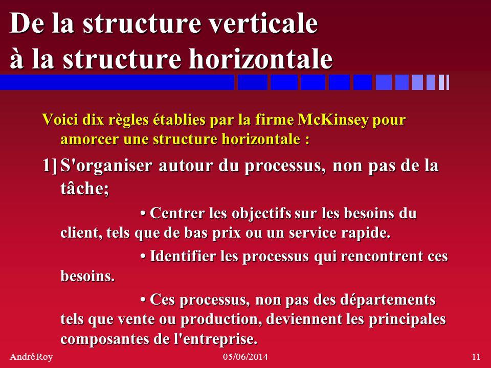 André Roy05/06/201411 De la structure verticale à la structure horizontale Voici dix règles établies par la firme McKinsey pour amorcer une structure