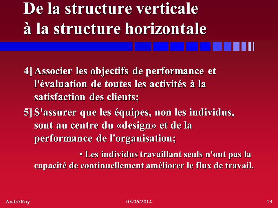 André Roy05/06/201413 De la structure verticale à la structure horizontale 4]Associer les objectifs de performance et l'évaluation de toutes les activ