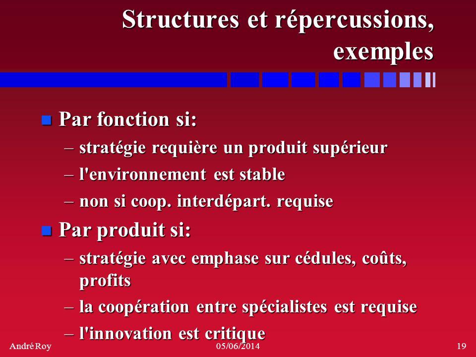 André Roy05/06/201419 Structures et répercussions, exemples n Par fonction si: –stratégie requière un produit supérieur –l'environnement est stable –n