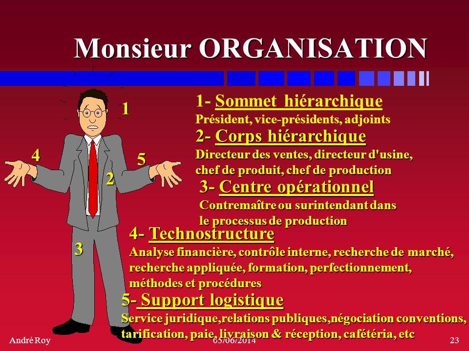 André Roy05/06/201423 Monsieur ORGANISATION 1 2 4 5 1- Sommet hiérarchique Président, vice-présidents, adjoints 2- Corps hiérarchique Directeur des ve
