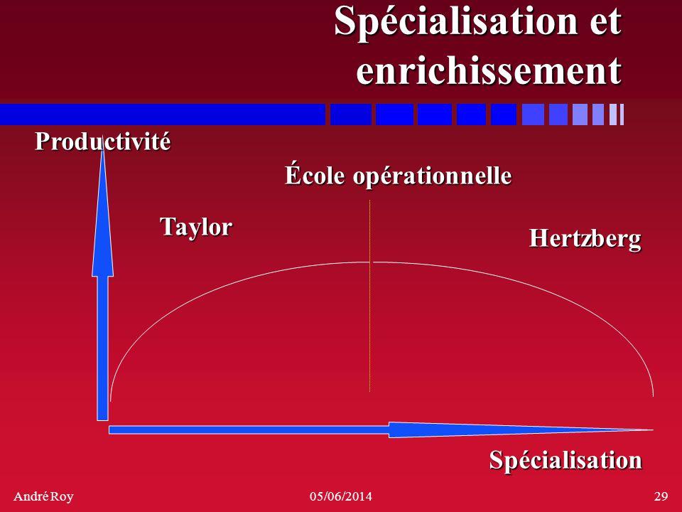 André Roy05/06/201429 Spécialisation et enrichissement Productivité Spécialisation Taylor École opérationnelle Hertzberg