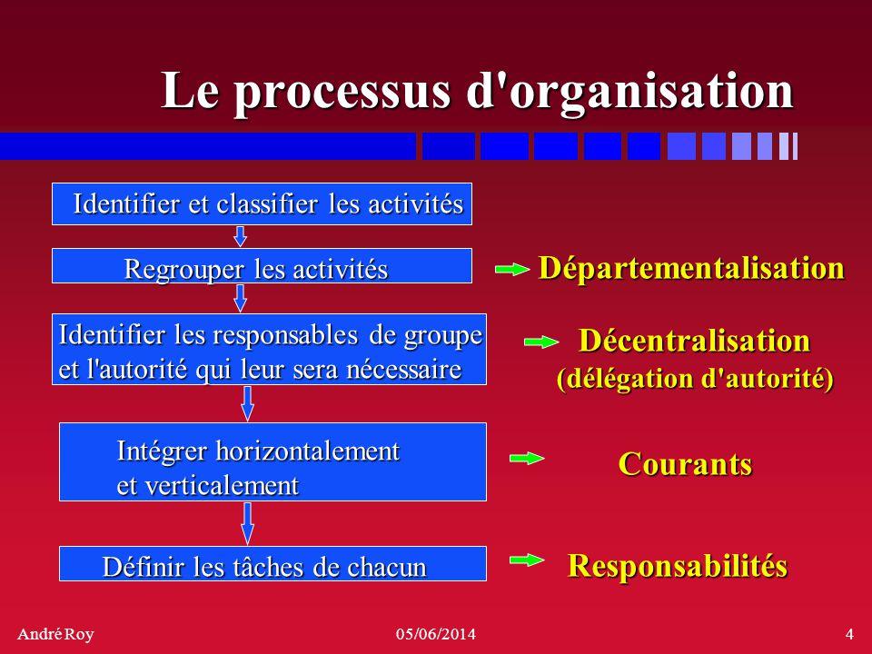 André Roy05/06/20144 Le processus d'organisation Identifier et classifier les activités Regrouper les activités Identifier les responsables de groupe