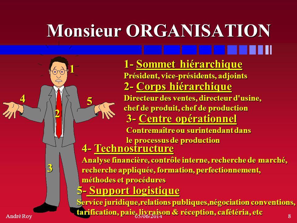 André Roy05/06/20148 Monsieur ORGANISATION 1 2 4 5 1- Sommet hiérarchique Président, vice-présidents, adjoints 2- Corps hiérarchique Directeur des ven
