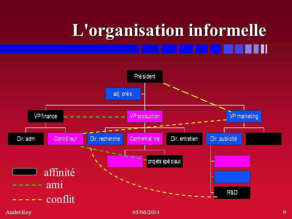 André Roy05/06/20149 L'organisation informelle ami conflit affinité
