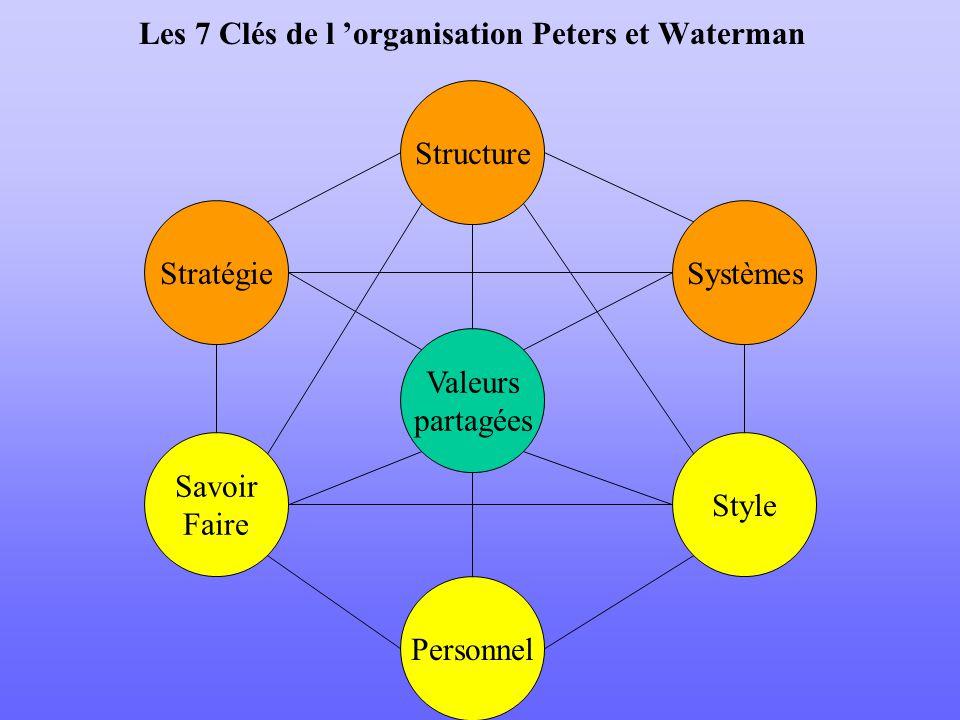 Les 7 Clés de l organisation Peters et Waterman Stratégie Structure Systèmes Personnel Savoir Faire Style Valeurs partagées