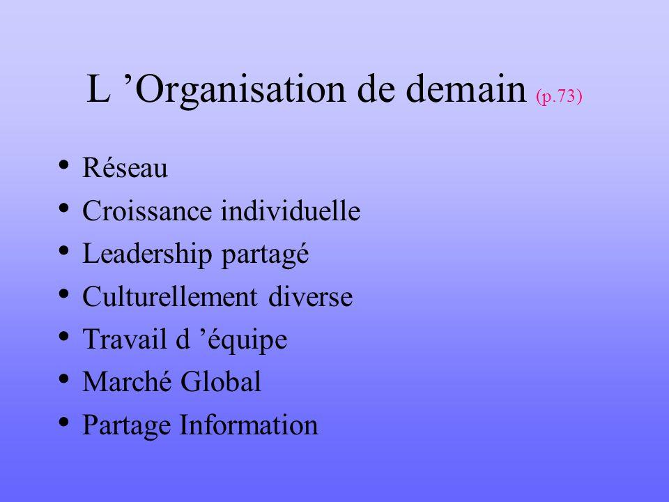 L Organisation de demain (p.73) Réseau Croissance individuelle Leadership partagé Culturellement diverse Travail d équipe Marché Global Partage Inform