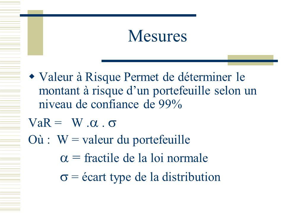 Mesures Valeur à Risque Permet de déterminer le montant à risque dun portefeuille selon un niveau de confiance de 99% VaR = W.. Où : W = valeur du por