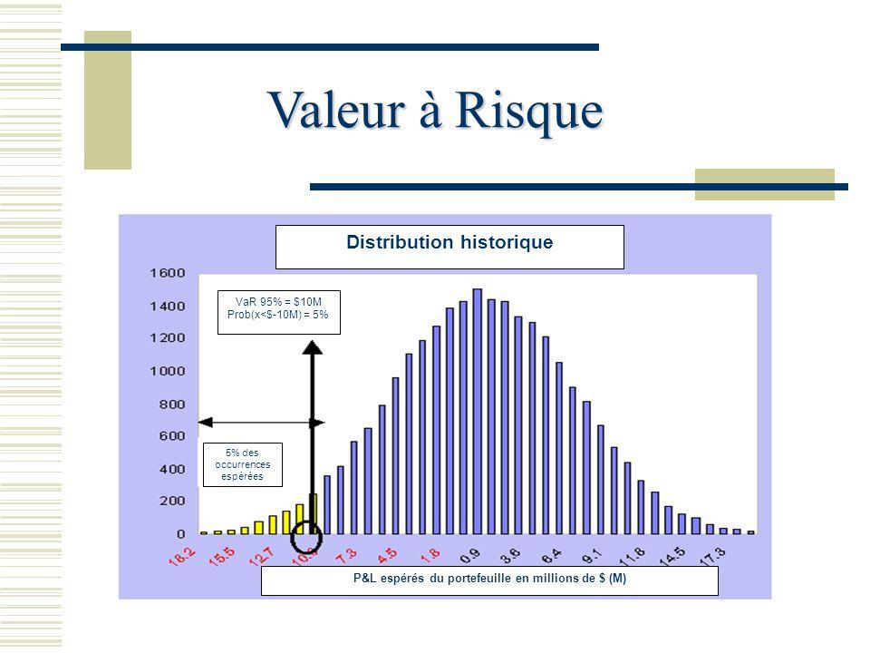 Valeur à Risque 5% des occurrences espérées VaR 95% = $10M Prob(x<$-10M) = 5% Distribution historique P&L espérés du portefeuille en millions de $ (M)