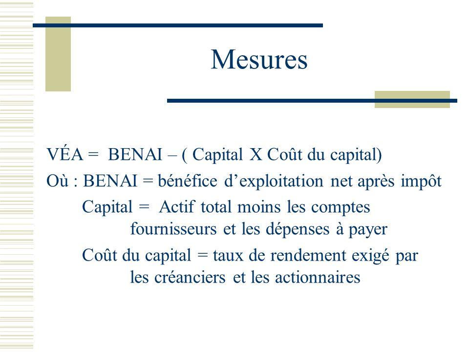 Mesures VÉA = BENAI – ( Capital X Coût du capital) Où : BENAI = bénéfice dexploitation net après impôt Capital = Actif total moins les comptes fournis