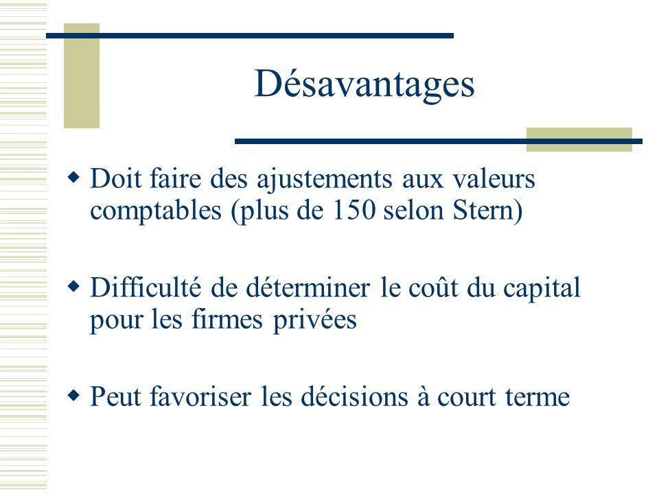 Désavantages Doit faire des ajustements aux valeurs comptables (plus de 150 selon Stern) Difficulté de déterminer le coût du capital pour les firmes p