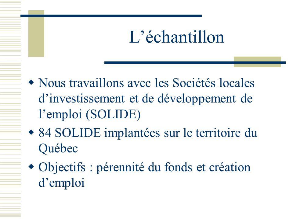 Léchantillon Nous travaillons avec les Sociétés locales dinvestissement et de développement de lemploi (SOLIDE) 84 SOLIDE implantées sur le territoire