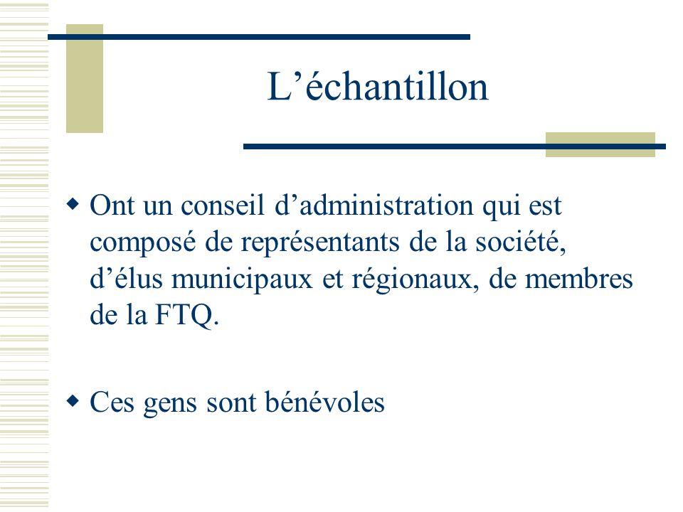 Léchantillon Ont un conseil dadministration qui est composé de représentants de la société, délus municipaux et régionaux, de membres de la FTQ. Ces g