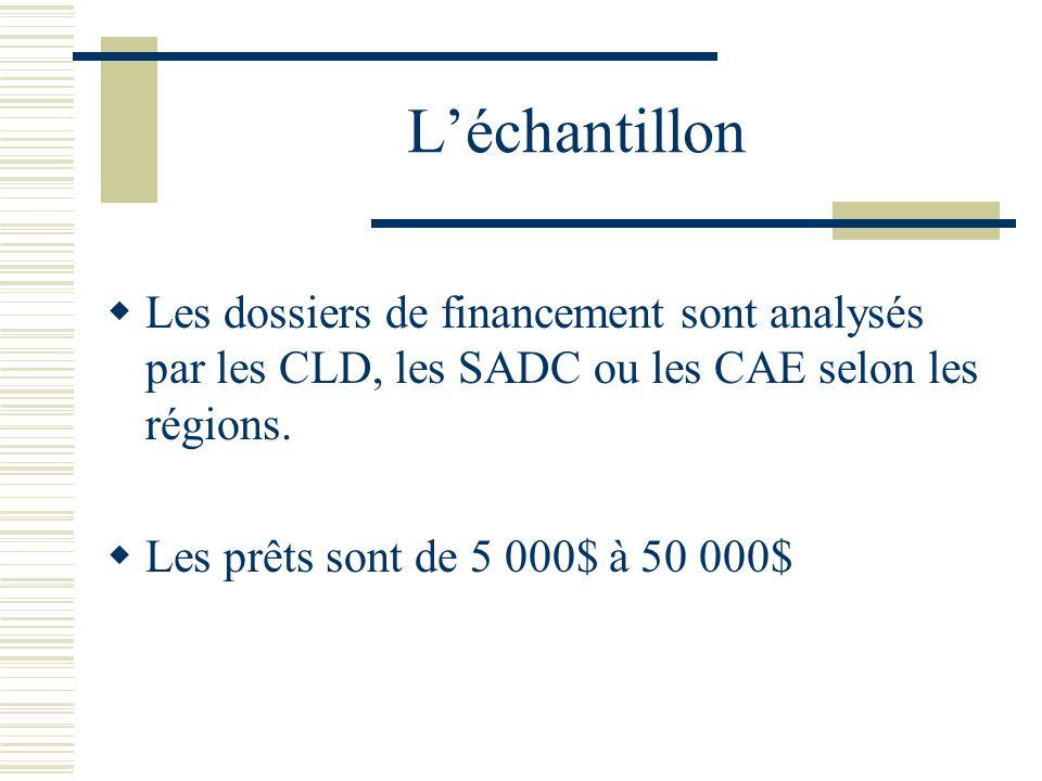 Léchantillon Les dossiers de financement sont analysés par les CLD, les SADC ou les CAE selon les régions. Les prêts sont de 5 000$ à 50 000$