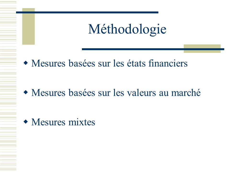 Méthodologie Mesures basées sur les états financiers Mesures basées sur les valeurs au marché Mesures mixtes
