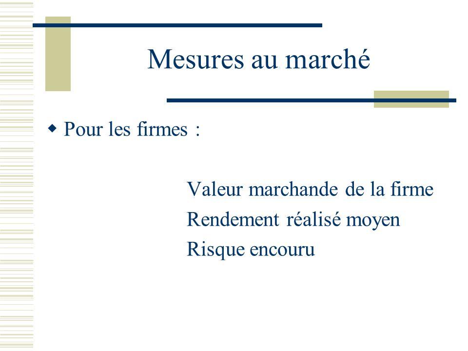 Mesures au marché Pour les firmes : Valeur marchande de la firme Rendement réalisé moyen Risque encouru