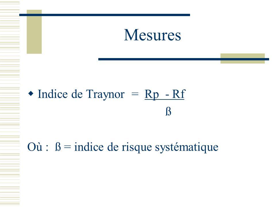 Mesures Indice de Traynor = Rp - Rf ß Où : ß = indice de risque systématique