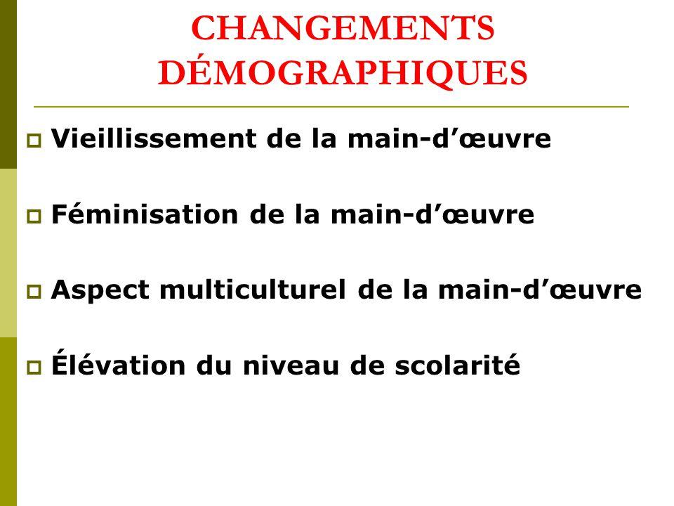 CHANGEMENTS DÉMOGRAPHIQUES Vieillissement de la main-dœuvre Féminisation de la main-dœuvre Aspect multiculturel de la main-dœuvre Élévation du niveau de scolarité