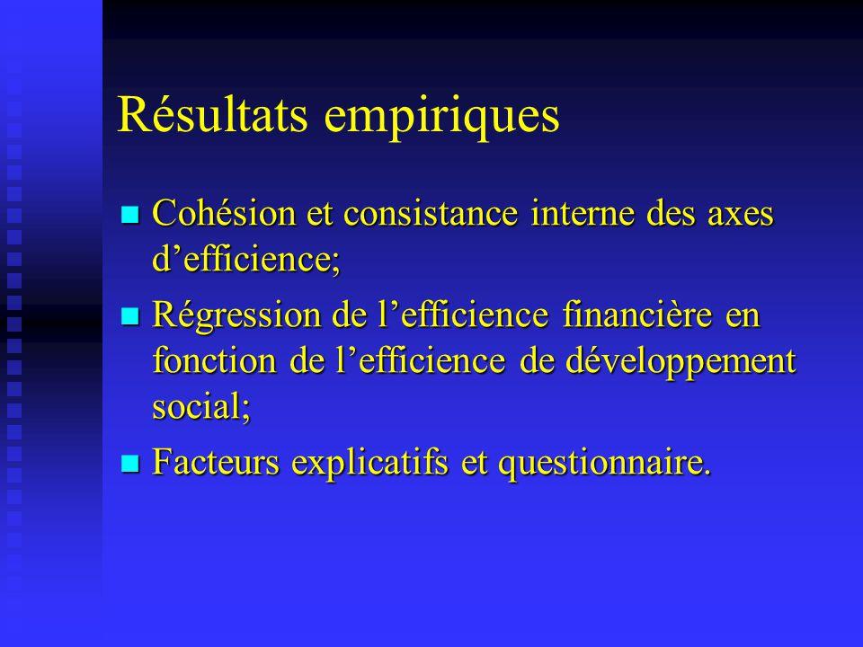 Résultats empiriques Cohésion et consistance interne des axes defficience; Cohésion et consistance interne des axes defficience; Régression de leffici