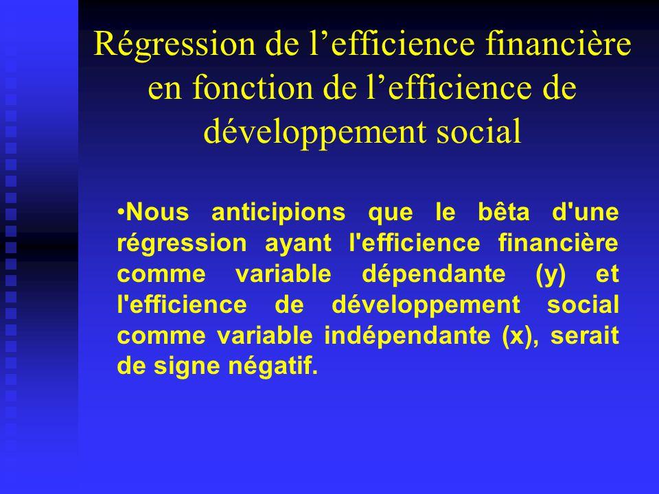 Régression de lefficience financière en fonction de lefficience de développement social Nous anticipions que le bêta d une régression ayant l efficience financière comme variable dépendante (y) et l efficience de développement social comme variable indépendante (x), serait de signe négatif.