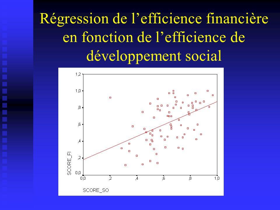Régression de lefficience financière en fonction de lefficience de développement social