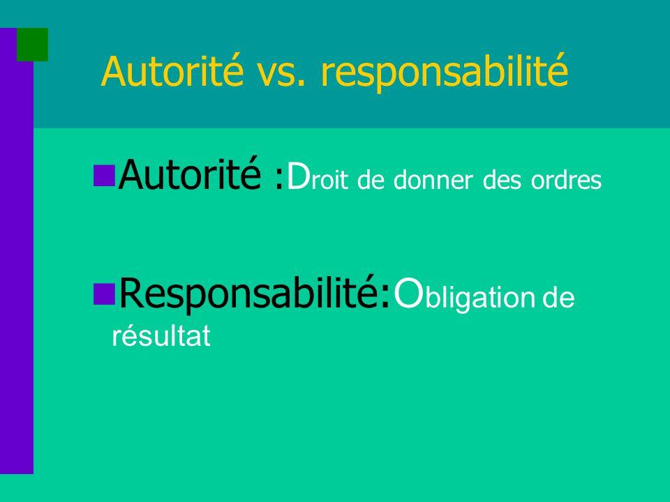 Autorité vs. responsabilité Autorité :D roit de donner des ordres Responsabilité: O bligation de résultat