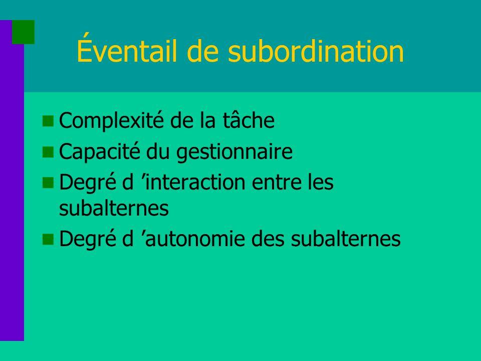 Éventail de subordination Complexité de la tâche Capacité du gestionnaire Degré d interaction entre les subalternes Degré d autonomie des subalternes