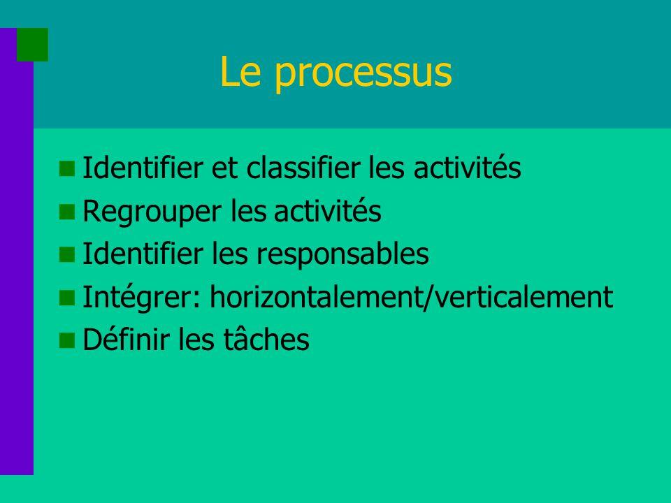 Le processus Identifier et classifier les activités Regrouper les activités Identifier les responsables Intégrer: horizontalement/verticalement Défini