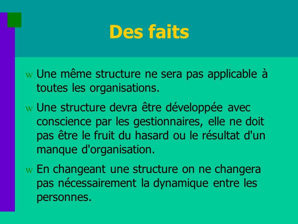 Des faits w Une même structure ne sera pas applicable à toutes les organisations. w Une structure devra être développée avec conscience par les gestio