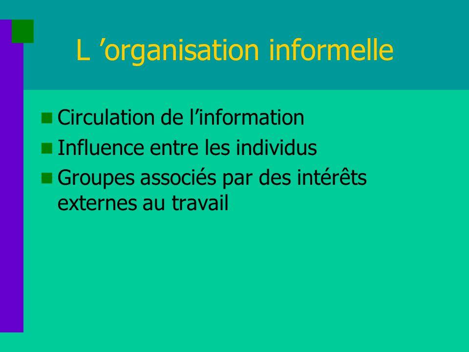L organisation informelle Circulation de linformation Influence entre les individus Groupes associés par des intérêts externes au travail
