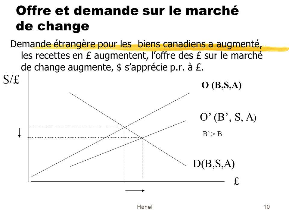 Hanel10 Offre et demande sur le marché de change Demande étrangère pour les biens canadiens a augmenté, les recettes en £ augmentent, loffre des £ sur