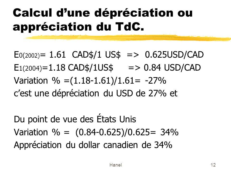 Hanel12 Calcul dune dépréciation ou appréciation du TdC. E 0( 2002) = 1.61 CAD$/1 US$ => 0.625USD/CAD E 1(2004) =1.18 CAD$/1US$ => 0.84 USD/CAD Variat