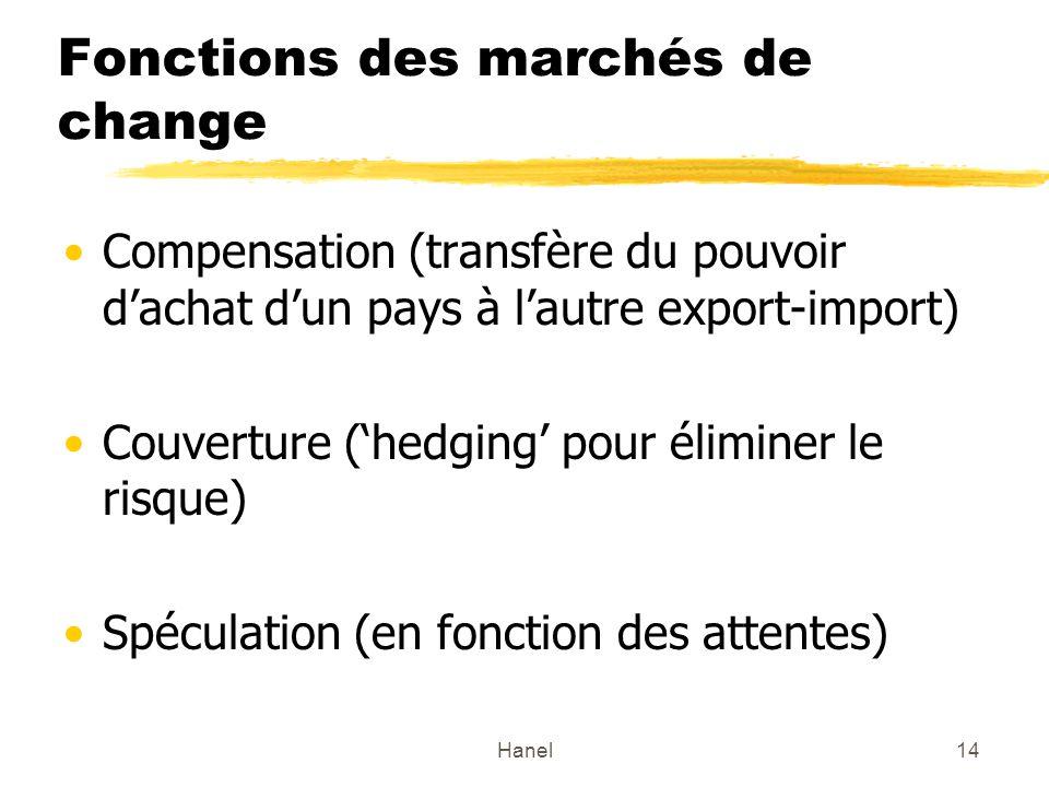 Hanel14 Fonctions des marchés de change Compensation (transfère du pouvoir dachat dun pays à lautre export-import) Couverture (hedging pour éliminer l
