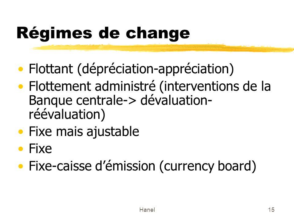 Hanel15 Régimes de change Flottant (dépréciation-appréciation) Flottement administré (interventions de la Banque centrale-> dévaluation- réévaluation)