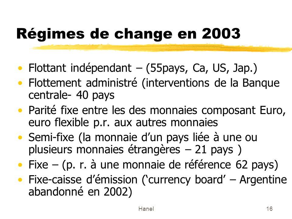Hanel16 Régimes de change en 2003 Flottant indépendant – (55pays, Ca, US, Jap.) Flottement administré (interventions de la Banque centrale- 40 pays Pa