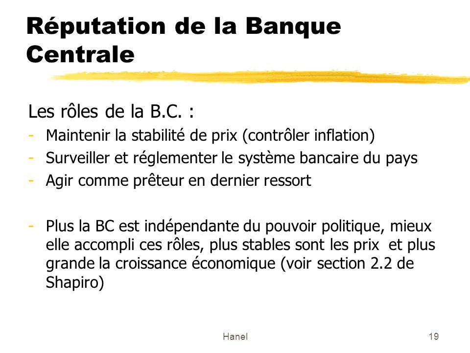 Hanel19 Réputation de la Banque Centrale Les rôles de la B.C. : -Maintenir la stabilité de prix (contrôler inflation) -Surveiller et réglementer le sy