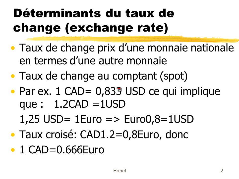 Hanel23 Effet sur le taux de change déquilibre dune augmentation du taux dintérêt au Canada E =$/Eu Rendement attendu en $ =Reu +(E a$/Eu - E$/Eu ) / E$/Eu ) R$R$ intérêt dépôt en $ : R > R => E < E, appréciation du $ p.r.
