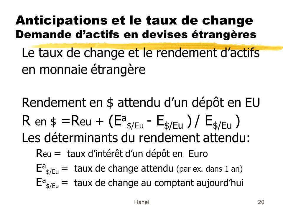 Hanel20 Anticipations et le taux de change Demande dactifs en devises étrangères Le taux de change et le rendement dactifs en monnaie étrangère Rendem