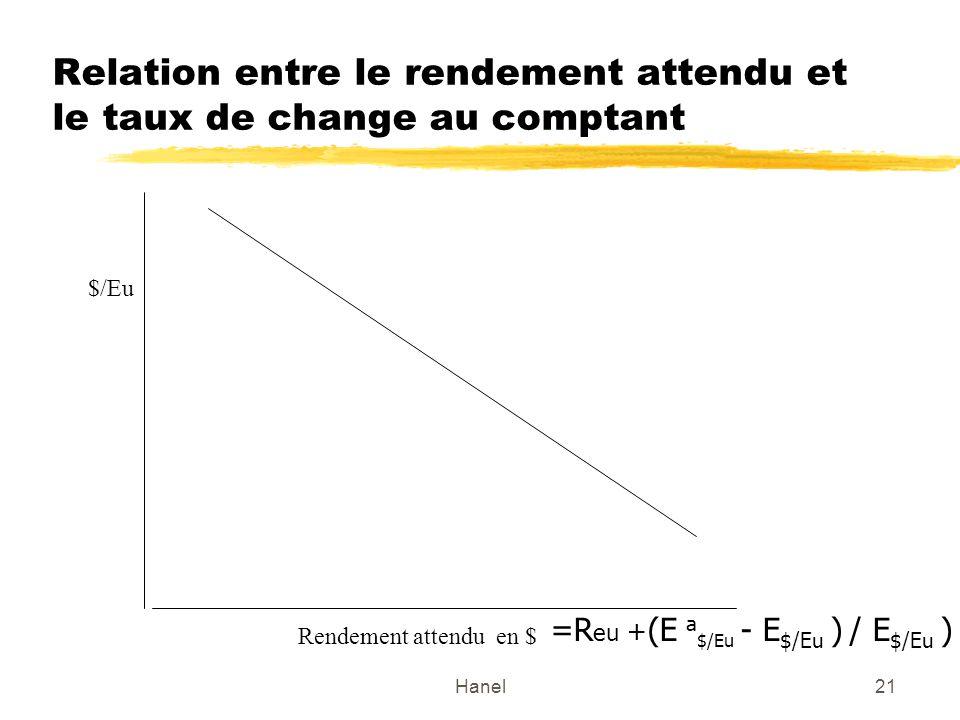 Hanel21 Relation entre le rendement attendu et le taux de change au comptant $/Eu Rendement attendu en $ =R eu + (E a $/Eu - E $/Eu ) / E $/Eu )