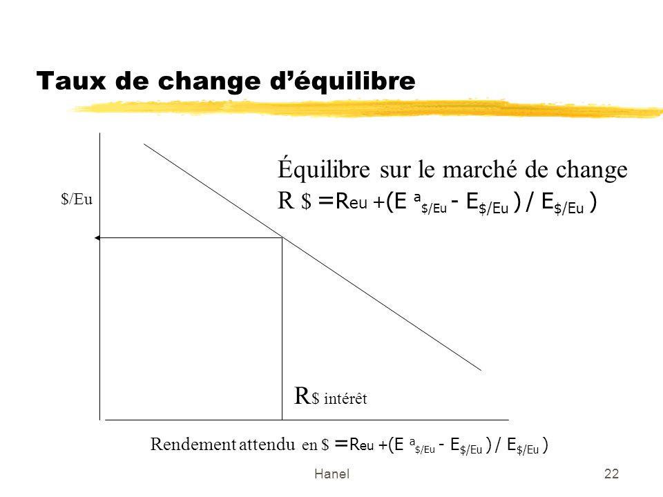 Hanel22 Taux de change déquilibre $/Eu Rendement attendu en $ = R eu + (E a $/Eu - E $/Eu ) / E $/Eu ) R $ intérêt Équilibre sur le marché de change R