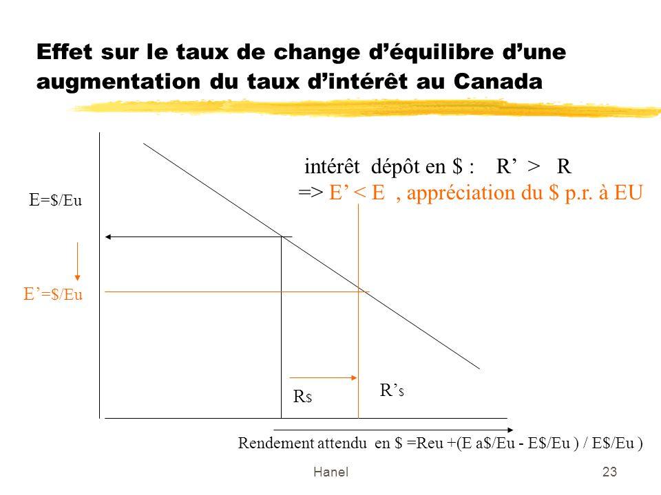 Hanel23 Effet sur le taux de change déquilibre dune augmentation du taux dintérêt au Canada E =$/Eu Rendement attendu en $ =Reu +(E a$/Eu - E$/Eu ) /